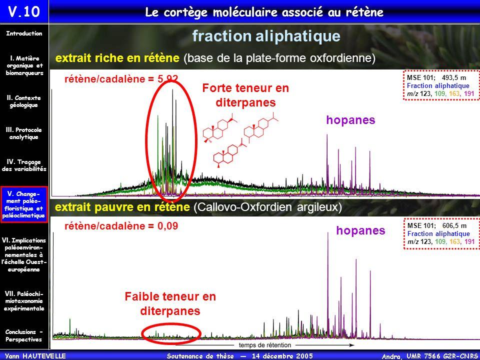 hopanes Faible teneur en diterpanes hopanes fraction aliphatique Forte teneur en diterpanes V.10 Le cortège moléculaire associé au rétène Conclusions