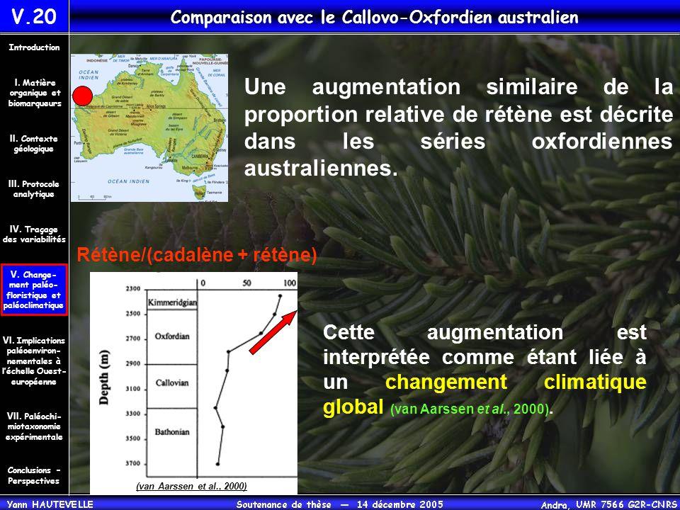 Une augmentation similaire de la proportion relative de rétène est décrite dans les séries oxfordiennes australiennes. Cette augmentation est interpré