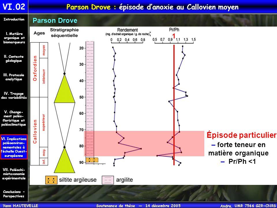 VI.02 Parson Drove : épisode d'anoxie au Callovien moyen Conclusions – Perspectives II. Contexte géologique Introduction III. Protocole analytique IV.