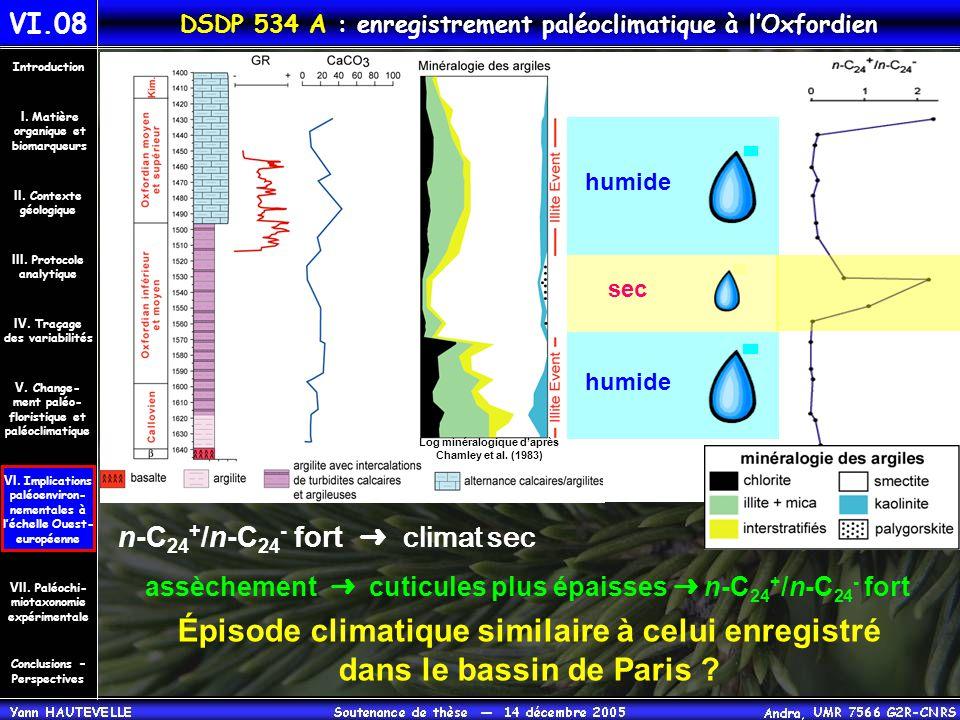 VI.08 DSDP 534 A : enregistrement paléoclimatique à l'Oxfordien Conclusions – Perspectives II. Contexte géologique Introduction III. Protocole analyti