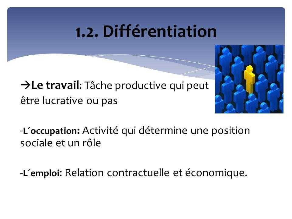  Le travail : Tâche productive qui peut être lucrative ou pas - L´occupation : Activité qui détermine une position sociale et un rôle - L´emploi : Re