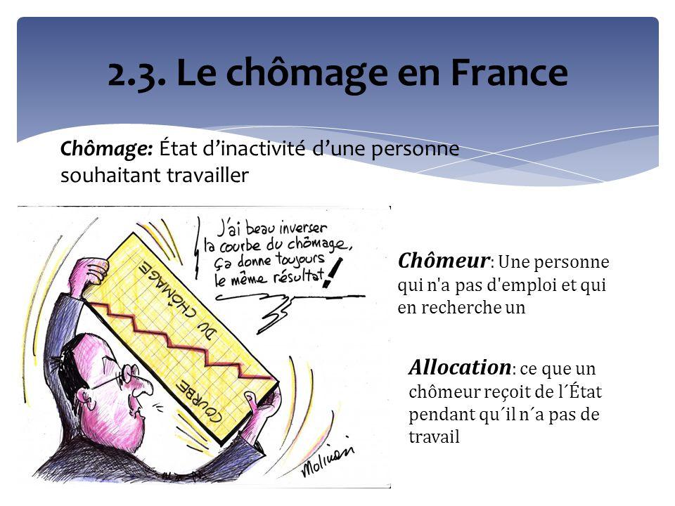 Le chômage en France (II)
