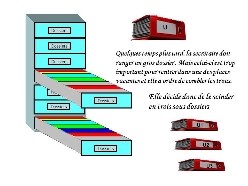 Assimilons le disque dur à une grande armoire à tiroirs, tous de même taille, dans laquelle une secrétaire rangerait des dossiers Dossiers Trois petits dossiers anciens vont être retirés pour être jetés, deux d'un tiroir et un d'un second tiroir Dossiers X Y Z Z XY Laissant ainsi des trous