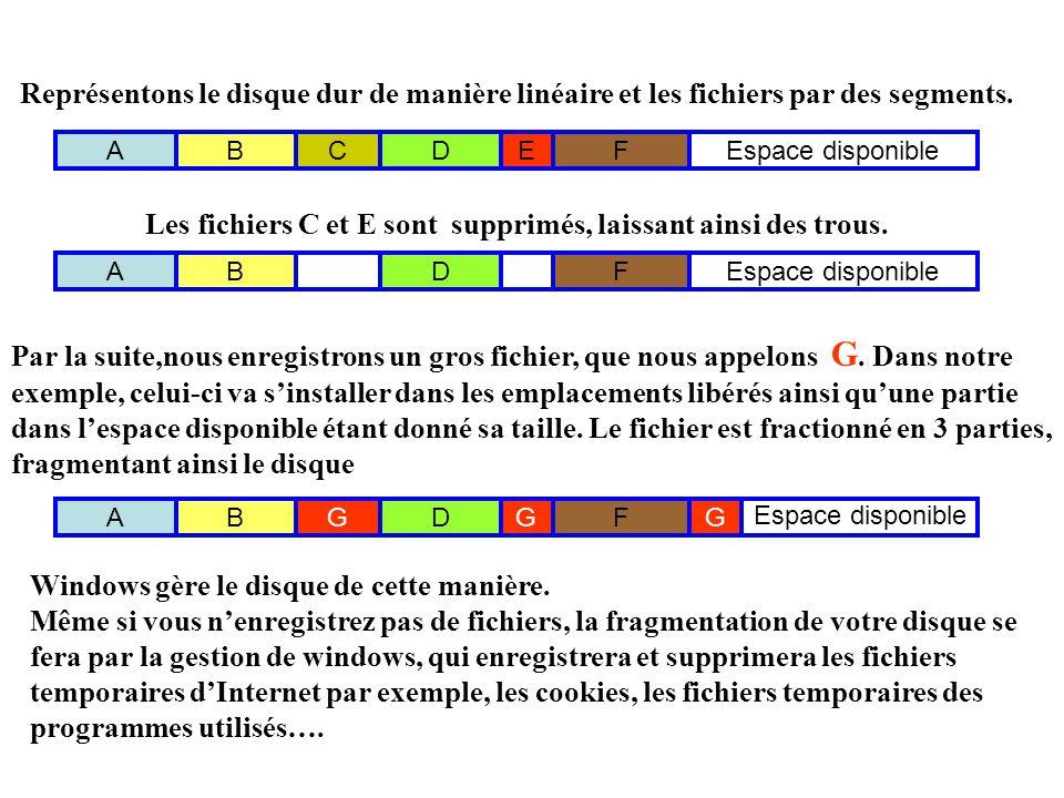 ABCDEFEspace disponibleABDF ABGDGF G Représentons le disque dur de manière linéaire et les fichiers par des segments.