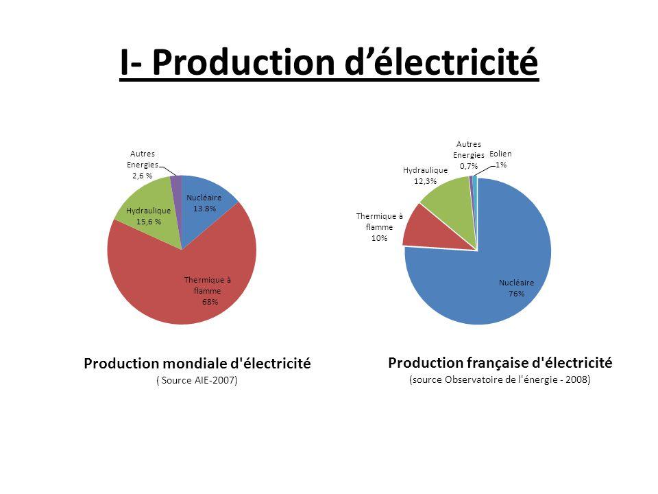 a- Comment fabrique-t-on l'électricité.