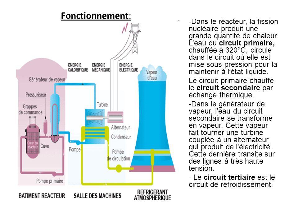 Commentaires: Aujourd hui, 76% de l électricité en France est produite à partir des centrales nucléaires.