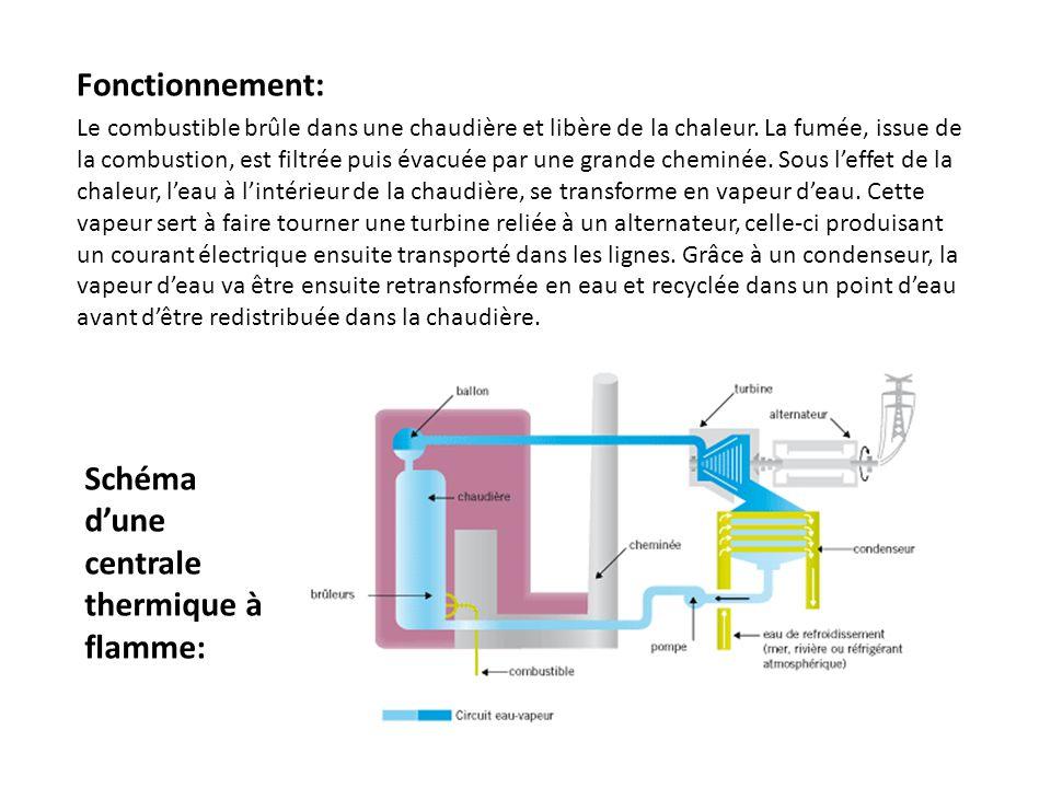 d- Les centrales hydrauliques – 1.L eau est retenue en amont par un barrage.