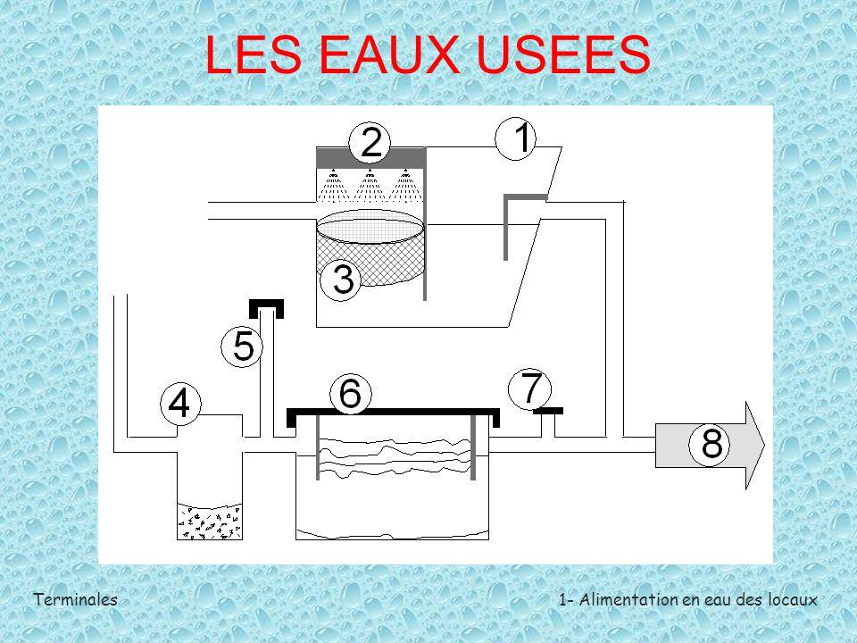 Terminales1- Alimentation en eau des locaux LES EAUX USEES