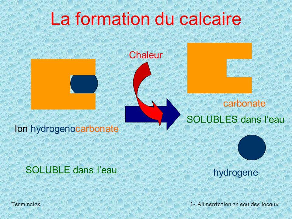 Terminales1- Alimentation en eau des locaux La formation du calcaire Ion hydrogenocarbonate SOLUBLE dans l'eau Chaleur carbonate hydrogene SOLUBLES da