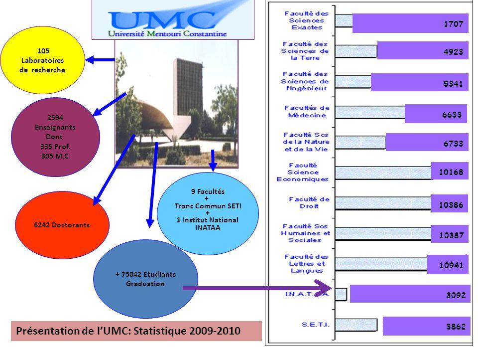 105 Laboratoires de recherche 2594 Enseignants Dont 335 Prof.