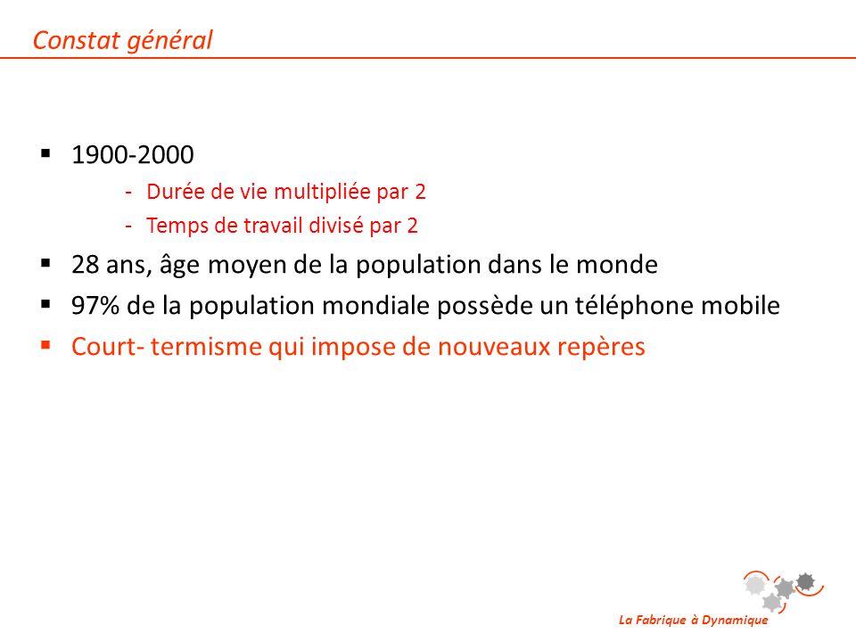 La Fabrique à Dynamique  1900-2000 ‐Durée de vie multipliée par 2 ‐Temps de travail divisé par 2  28 ans, âge moyen de la population dans le monde 