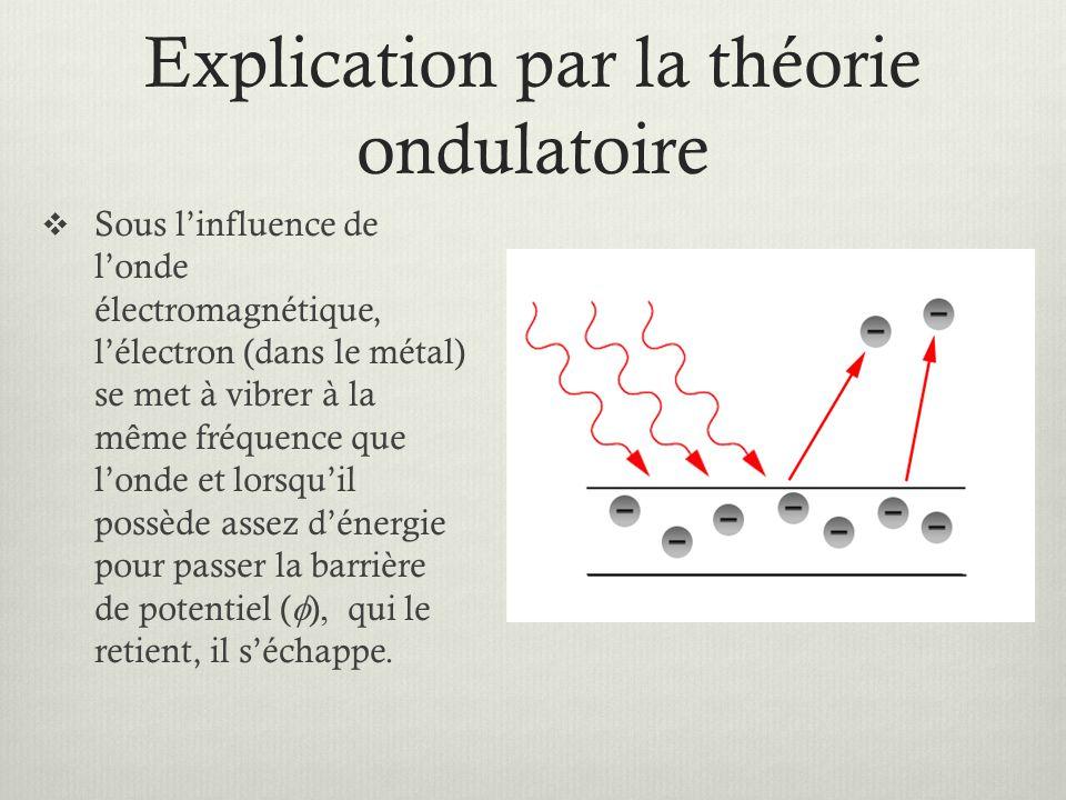 Explication par la théorie ondulatoire  Sous l'influence de l'onde électromagnétique, l'électron (dans le métal) se met à vibrer à la même fréquence que l'onde et lorsqu'il possède assez d'énergie pour passer la barrière de potentiel (  )  qui le retient, il s'échappe.