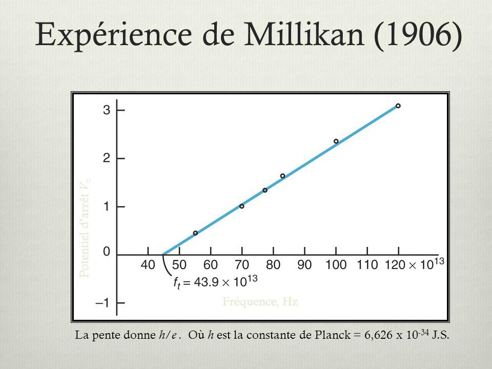 Expérience de Millikan (1906) Potentiel d'arrêt V o Fréquence, Hz La pente donne h / e.