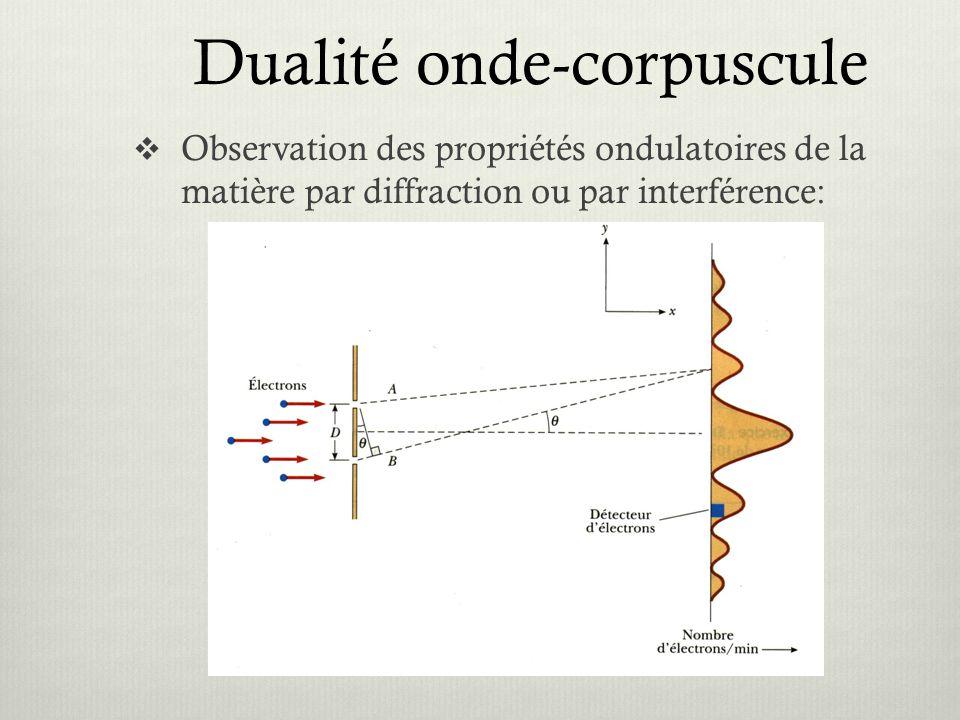 Dualité onde-corpuscule  Observation des propriétés ondulatoires de la matière par diffraction ou par interférence: