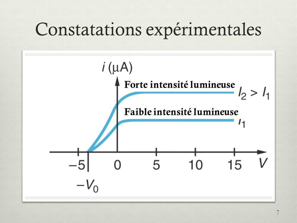 Constatations expérimentales 7 Forte intensité lumineuse Faible intensité lumineuse