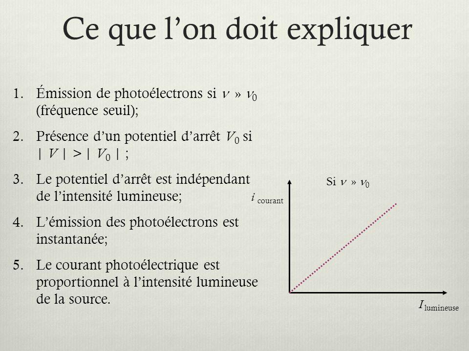 Ce que l'on doit expliquer 1.Émission de photoélectrons si » 0 (fréquence seuil); 2.Présence d'un potentiel d'arrêt V 0 si | V | > | V 0 | ; 3.Le potentiel d'arrêt est indépendant de l'intensité lumineuse; 4.L'émission des photoélectrons est instantanée; 5.Le courant photoélectrique est proportionnel à l'intensité lumineuse de la source.