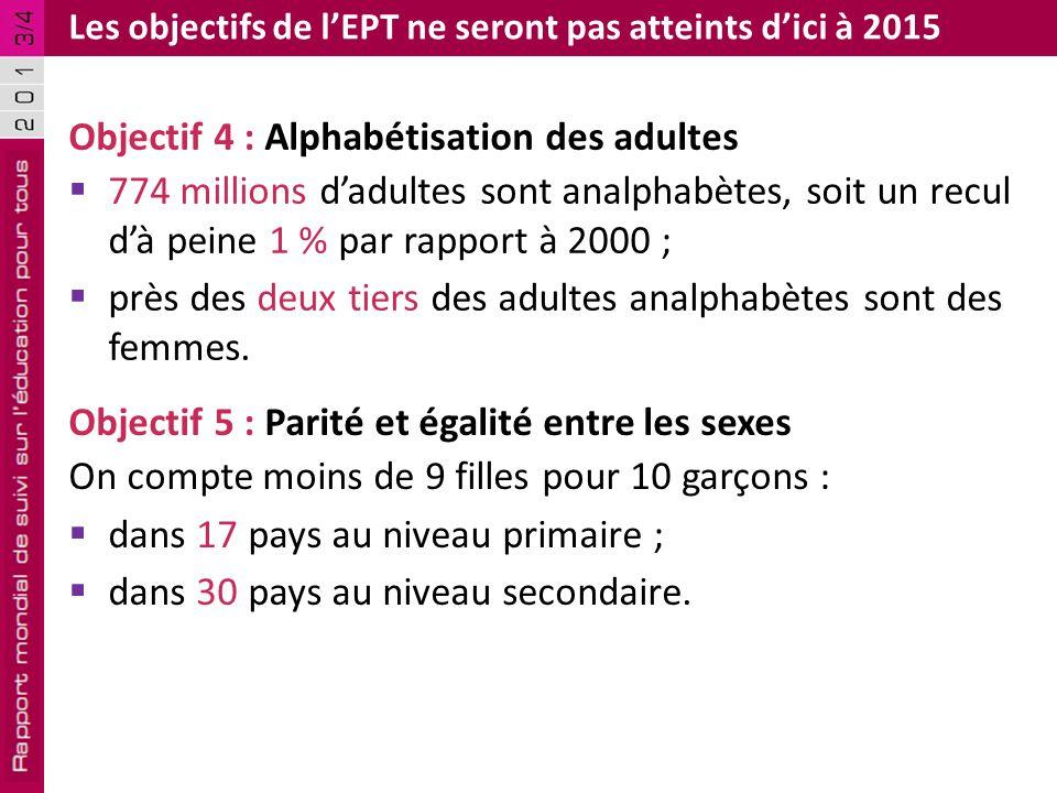 D'ici à 2015, de nombreux pays n'auront toujours pas atteint les objectifs de l'EPT Source : Bruneforth (2013).