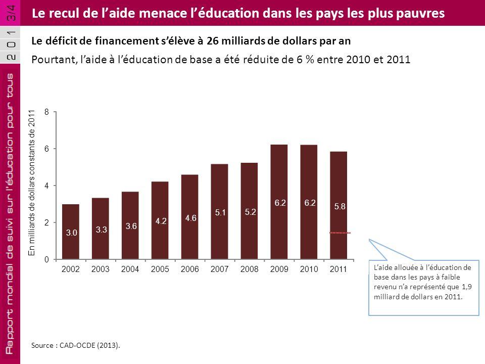 Après 2015, les cibles de financement doivent engager les pays à allouer :  au moins 6 % de leur PIB à l'éducation ; seuls 41 d'entre eux avaient atteint ce niveau en 2011 ;  au moins 20 % de leur budget à l'éducation ; seuls 25 d'entre eux avaient atteint ce niveau en 2011.