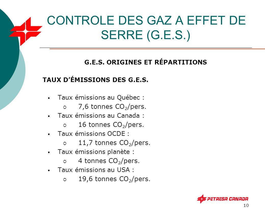 10 CONTROLE DES GAZ A EFFET DE SERRE (G.E.S.) G.E.S. ORIGINES ET RÉPARTITIONS TAUX D'ÉMISSIONS DES G.E.S. Taux émissions au Québec :  7,6 tonnes CO 2