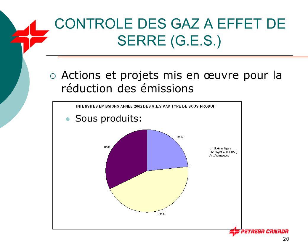 20 CONTROLE DES GAZ A EFFET DE SERRE (G.E.S.)  Actions et projets mis en œuvre pour la réduction des émissions Sous produits: