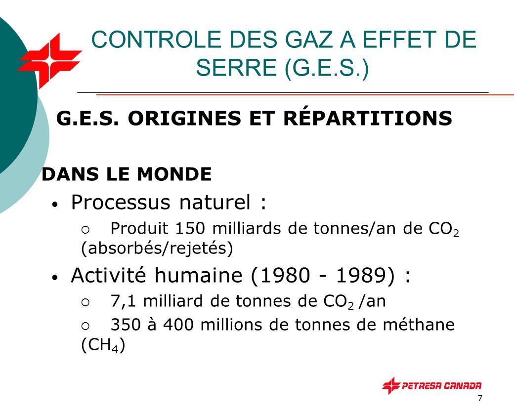 7 CONTROLE DES GAZ A EFFET DE SERRE (G.E.S.) G.E.S. ORIGINES ET RÉPARTITIONS DANS LE MONDE Processus naturel :  Produit 150 milliards de tonnes/an de