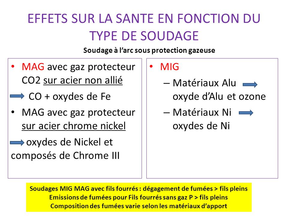 EFFETS SUR LA SANTE EN FONCTION DU TYPE DE SOUDAGE MAG avec gaz protecteur CO2 sur acier non allié CO + oxydes de Fe MAG avec gaz protecteur sur acier chrome nickel oxydes de Nickel et composés de Chrome III MIG – Matériaux Alu oxyde d'Alu et ozone – Matériaux Ni oxydes de Ni Soudage à l'arc sous protection gazeuse Soudages MIG MAG avec fils fourrés : dégagement de fumées > fils pleins Emissions de fumées pour Fils fourrés sans gaz P > fils pleins Composition des fumées varie selon les matériaux d'apport