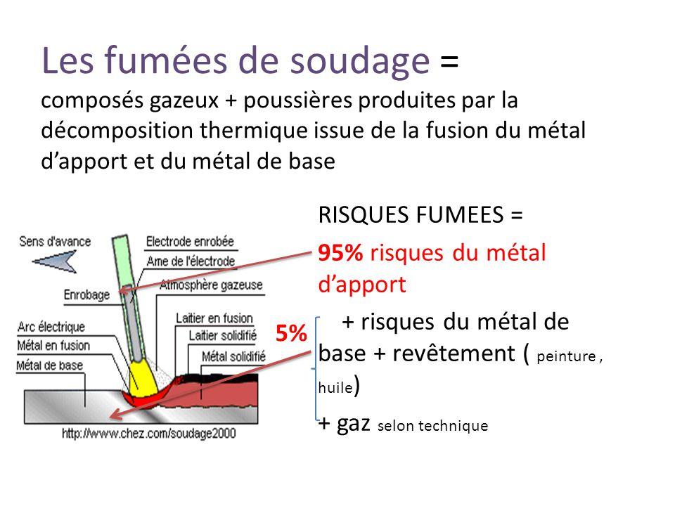 Les fumées de soudage = composés gazeux + poussières produites par la décomposition thermique issue de la fusion du métal d'apport et du métal de base RISQUES FUMEES = 95% risques du métal d'apport + risques du métal de base + revêtement ( peinture, huile ) + gaz selon technique 5%