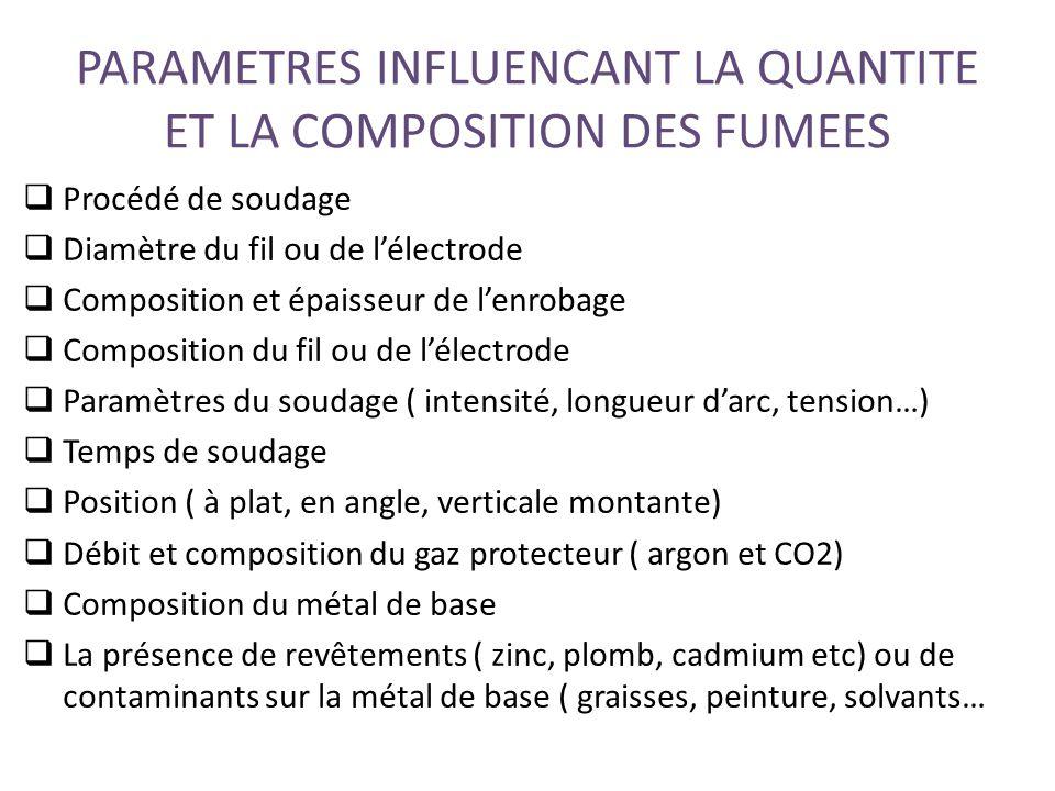 PARAMETRES INFLUENCANT LA QUANTITE ET LA COMPOSITION DES FUMEES  Procédé de soudage  Diamètre du fil ou de l'électrode  Composition et épaisseur de l'enrobage  Composition du fil ou de l'électrode  Paramètres du soudage ( intensité, longueur d'arc, tension…)  Temps de soudage  Position ( à plat, en angle, verticale montante)  Débit et composition du gaz protecteur ( argon et CO2)  Composition du métal de base  La présence de revêtements ( zinc, plomb, cadmium etc) ou de contaminants sur la métal de base ( graisses, peinture, solvants…