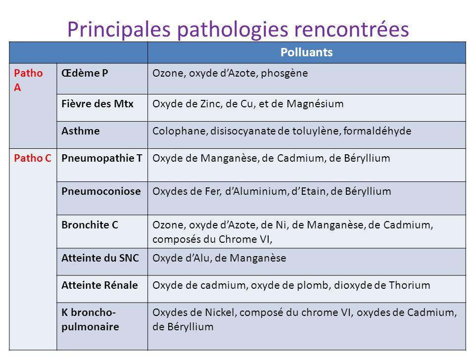 Principales pathologies rencontrées Polluants Patho A Œdème POzone, oxyde d'Azote, phosgène Fièvre des MtxOxyde de Zinc, de Cu, et de Magnésium AsthmeColophane, disisocyanate de toluylène, formaldéhyde Patho CPneumopathie TOxyde de Manganèse, de Cadmium, de Béryllium PneumoconioseOxydes de Fer, d'Aluminium, d'Etain, de Béryllium Bronchite COzone, oxyde d'Azote, de Ni, de Manganèse, de Cadmium, composés du Chrome VI, Atteinte du SNCOxyde d'Alu, de Manganèse Atteinte RénaleOxyde de cadmium, oxyde de plomb, dioxyde de Thorium K broncho- pulmonaire Oxydes de Nickel, composé du chrome VI, oxydes de Cadmium, de Béryllium