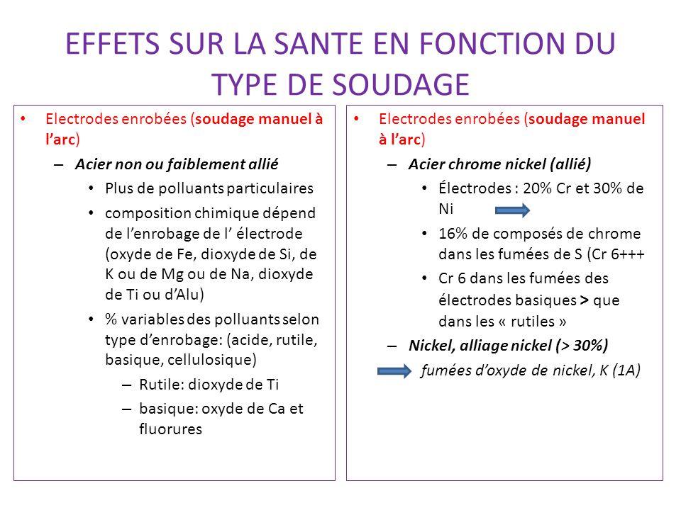EFFETS SUR LA SANTE EN FONCTION DU TYPE DE SOUDAGE Electrodes enrobées (soudage manuel à l'arc) – Acier non ou faiblement allié Plus de polluants particulaires composition chimique dépend de l'enrobage de l' électrode (oxyde de Fe, dioxyde de Si, de K ou de Mg ou de Na, dioxyde de Ti ou d'Alu) % variables des polluants selon type d'enrobage: (acide, rutile, basique, cellulosique) – Rutile: dioxyde de Ti – basique: oxyde de Ca et fluorures Electrodes enrobées (soudage manuel à l'arc) – Acier chrome nickel (allié) Électrodes : 20% Cr et 30% de Ni 16% de composés de chrome dans les fumées de S (Cr 6+++ Cr 6 dans les fumées des électrodes basiques > que dans les « rutiles » – Nickel, alliage nickel (> 30%) fumées d'oxyde de nickel, K (1A)