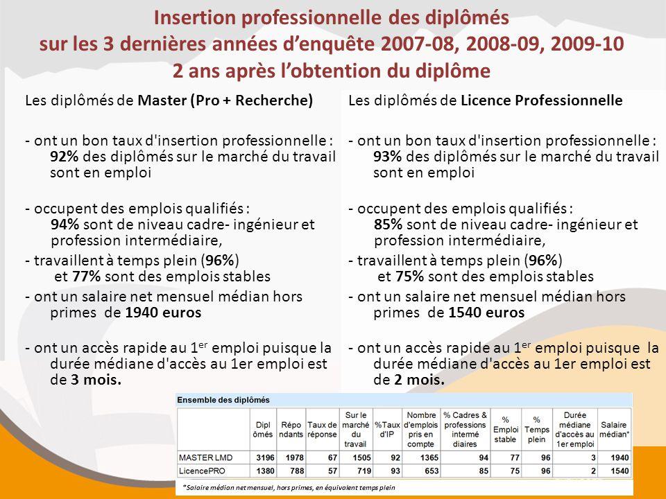 Insertion professionnelle des diplômés sur les 3 dernières années d'enquête 2007-08, 2008-09, 2009-10 2 ans après l'obtention du diplôme Les diplômés