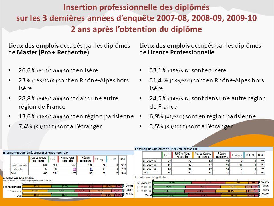 Insertion professionnelle des diplômés sur les 3 dernières années d'enquête 2007-08, 2008-09, 2009-10 2 ans après l'obtention du diplôme Lieux des emp