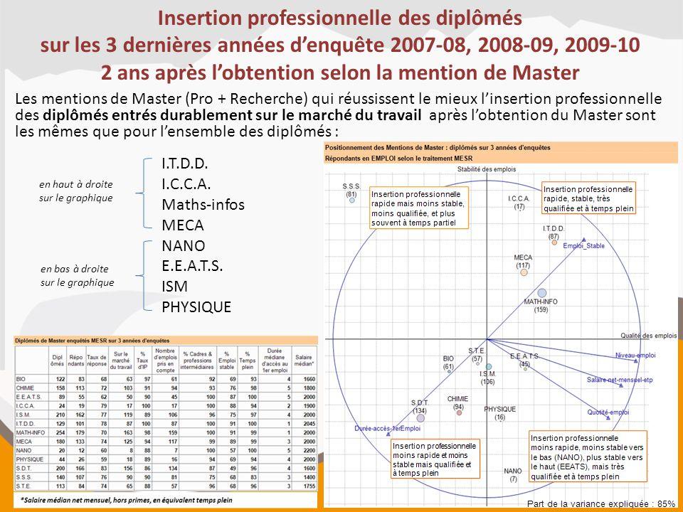 Insertion professionnelle des diplômés sur les 3 dernières années d'enquête 2007-08, 2008-09, 2009-10 2 ans après l'obtention selon la mention de Mast