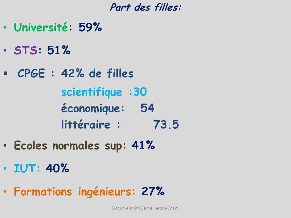 Part des filles: Université: 59% STS: 51%  CPGE : 42% de filles scientifique :30 économique: 54 littéraire : 73.5 Ecoles normales sup: 41% IUT: 40% F