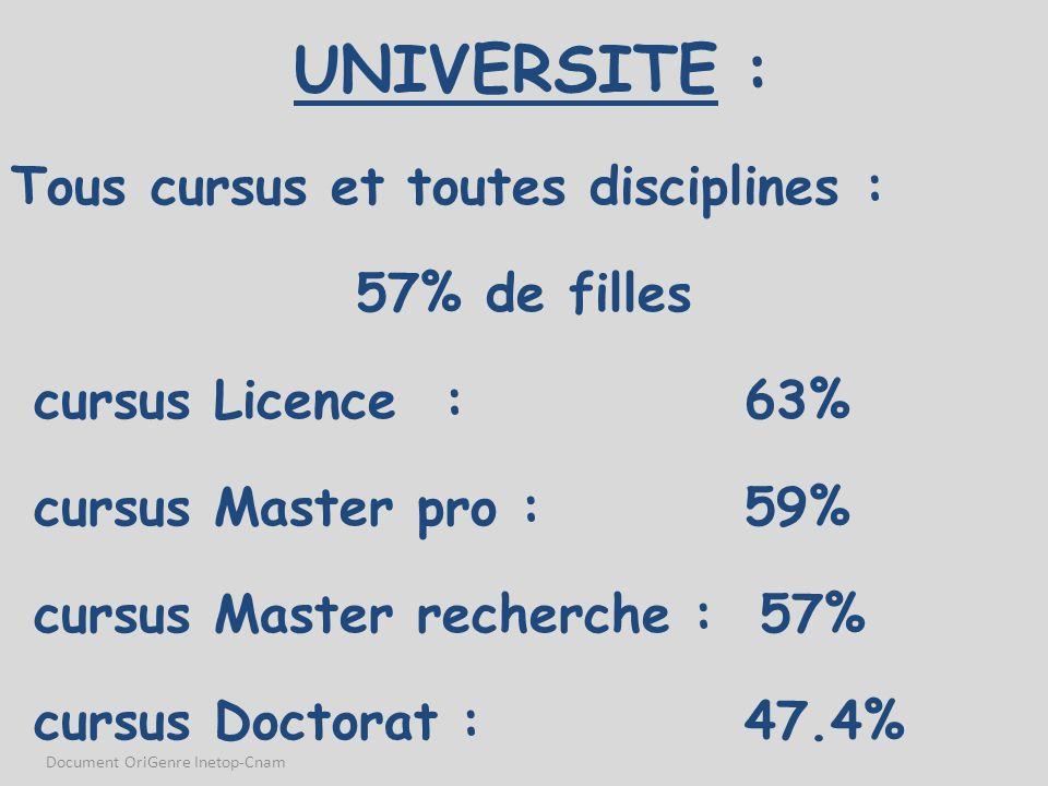 UNIVERSITE : Tous cursus et toutes disciplines : 57% de filles cursus Licence : 63% cursus Master pro : 59% cursus Master recherche : 57% cursus Docto