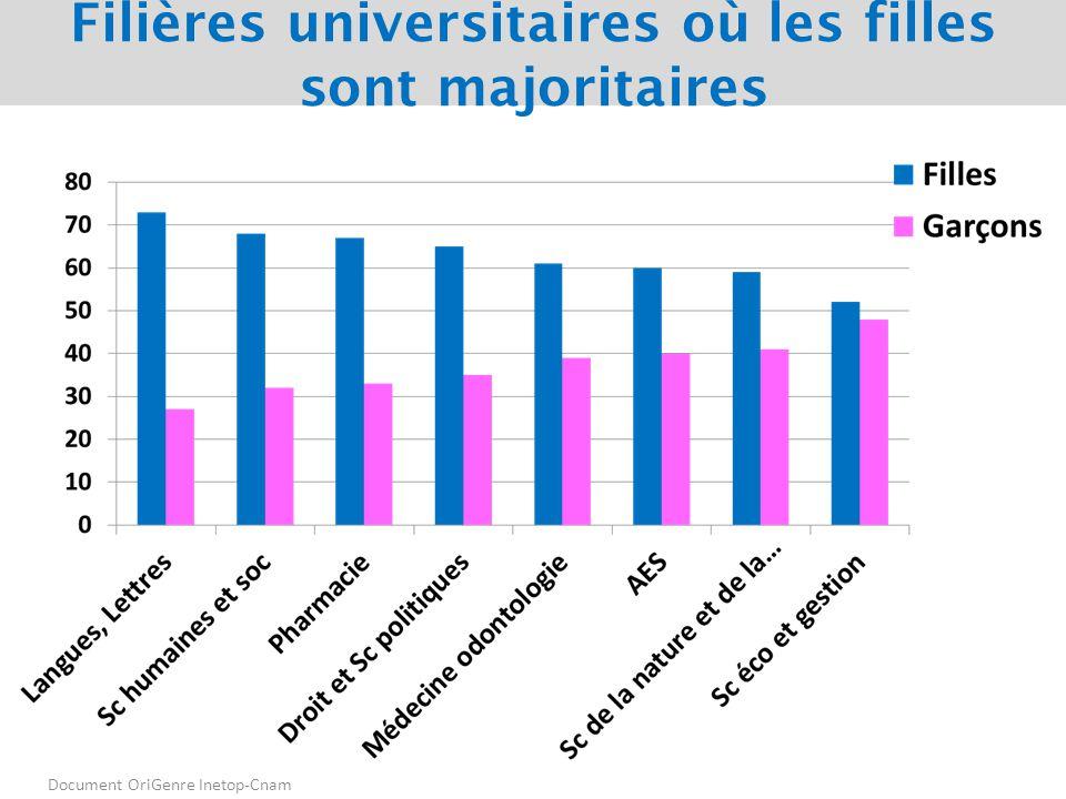 Filières universitaires où les filles sont majoritaires Document OriGenre Inetop-Cnam