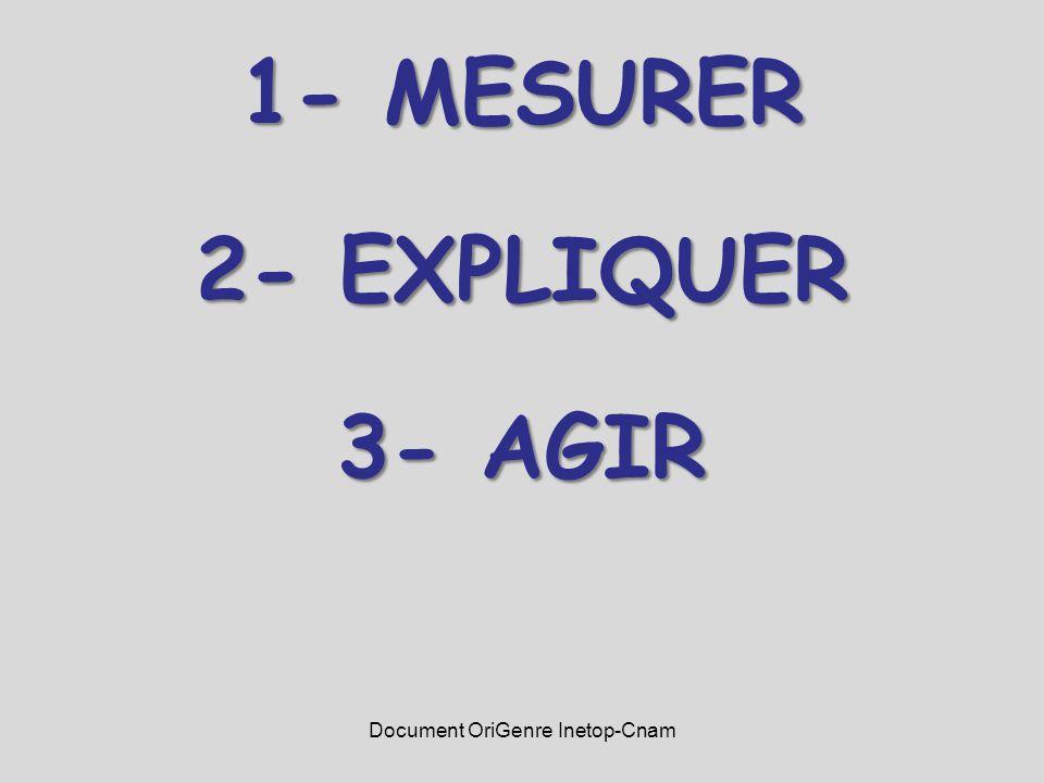 1- MESURER 2- EXPLIQUER 3- AGIR Document OriGenre Inetop-Cnam