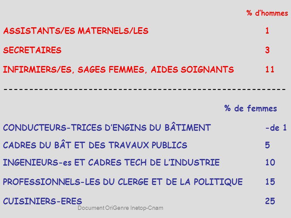 % d'hommes ASSISTANTS/ES MATERNELS/LES1 SECRETAIRES3 INFIRMIERS/ES, SAGES FEMMES, AIDES SOIGNANTS11 --------------------------------------------------