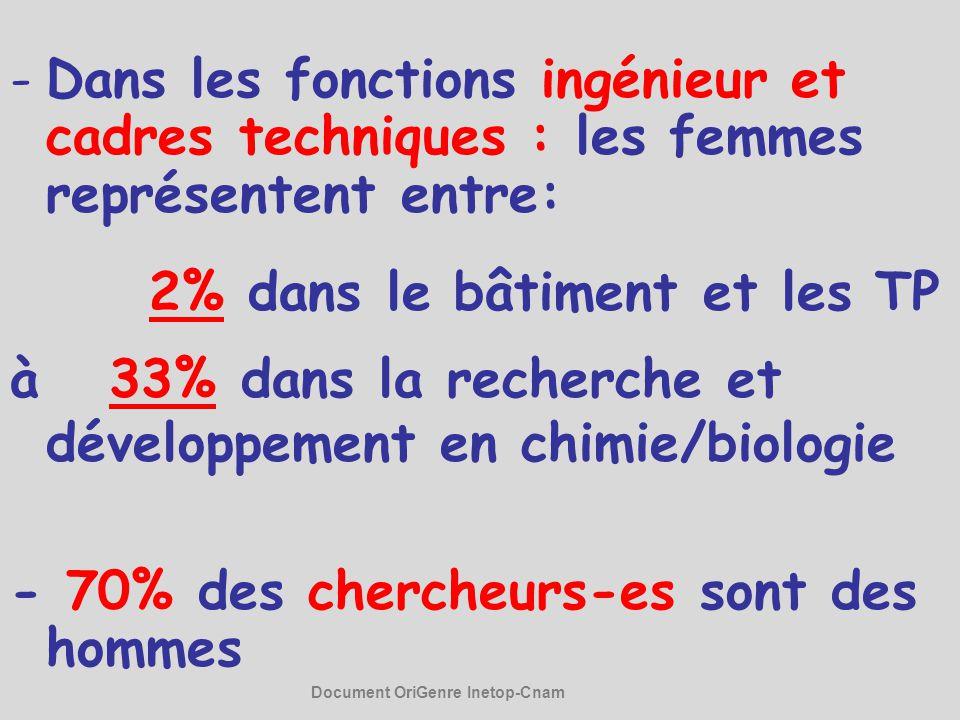 -Dans les fonctions ingénieur et cadres techniques : les femmes représentent entre: 2% dans le bâtiment et les TP à 33% dans la recherche et développe