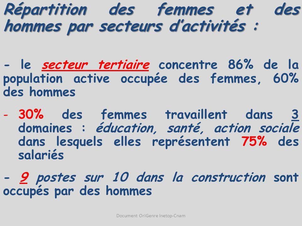 Répartition des femmes et des hommes par secteurs d'activités : - le secteur tertiaire concentre 86% de la population active occupée des femmes, 60% d