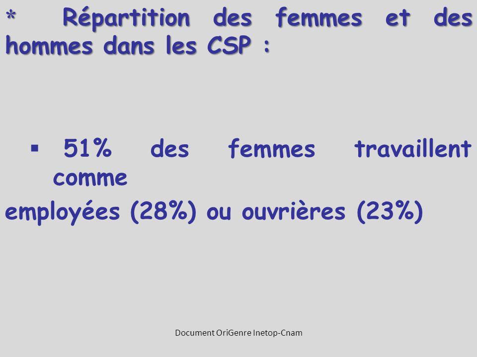 * Répartition des femmes et des hommes dans les CSP :  51% des femmes travaillent comme employées (28%) ou ouvrières (23%) Document OriGenre Inetop-C