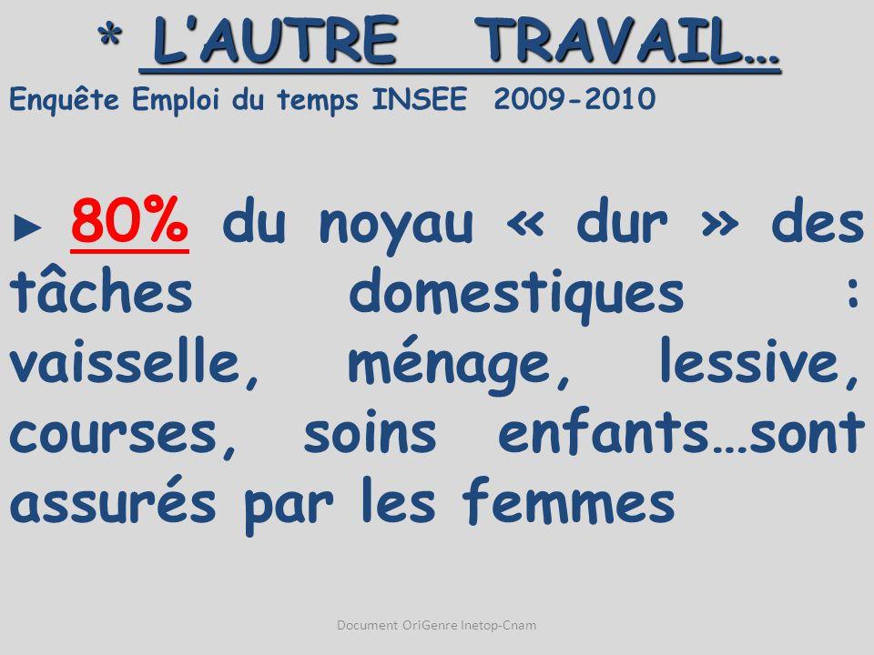 * L'AUTRE TRAVAIL… Enquête Emploi du temps INSEE 2009-2010 ► 80% du noyau « dur » des tâches domestiques : vaisselle, ménage, lessive, courses, soins