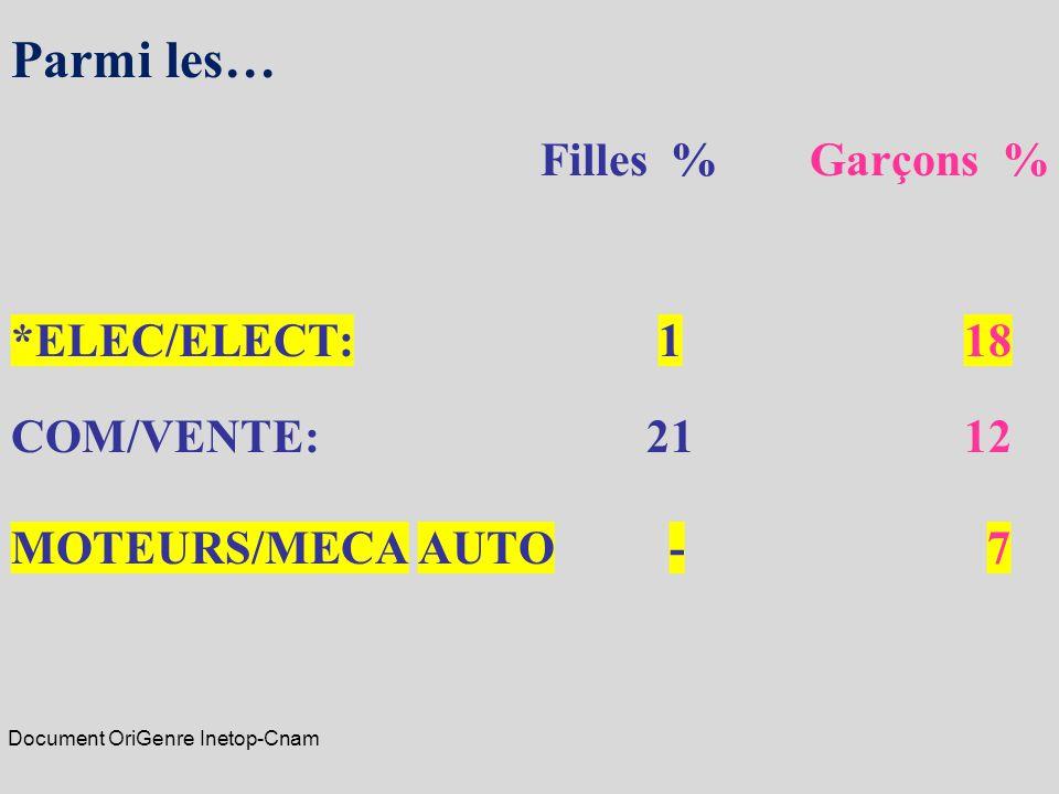 Parmi les… Filles % Garçons % *ELEC/ELECT: 118 COM/VENTE: 2112 MOTEURS/MECA AUTO - 7 Document OriGenre Inetop-Cnam