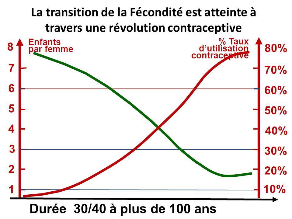 La transition de la Fécondité est atteinte à travers une révolution contraceptive Enfants par femme Durée 30/40 à plus de 100 ans 1 7 6 4 3 2 5 8 10%