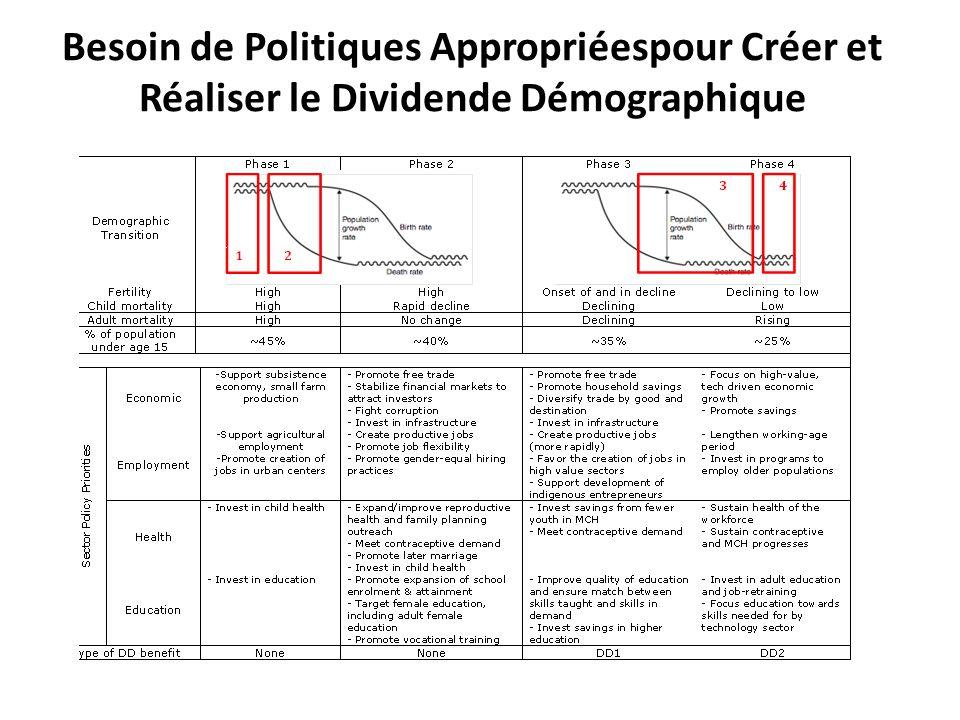 Besoin de Politiques Appropriéespour Créer et Réaliser le Dividende Démographique