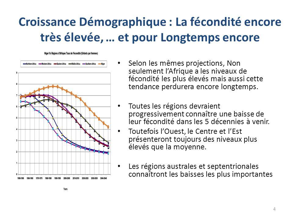 Croissance Démographique : La fécondité encore très élevée, … et pour Longtemps encore Selon les mêmes projections, Non seulement l'Afrique a les nive