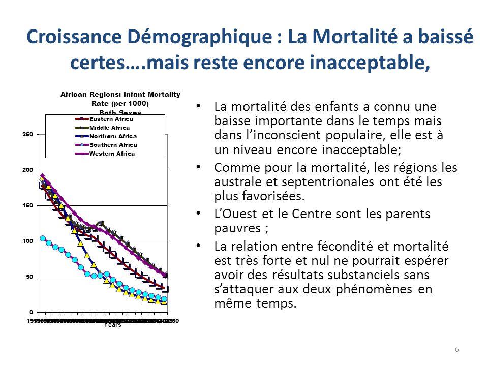 Croissance Démographique : La Mortalité a baissé certes….mais reste encore inacceptable, La mortalité des enfants a connu une baisse importante dans l