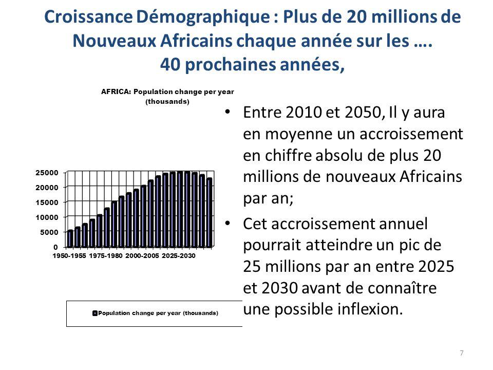 Croissance Démographique : Plus de 20 millions de Nouveaux Africains chaque année sur les …. 40 prochaines années, Entre 2010 et 2050, Il y aura en mo