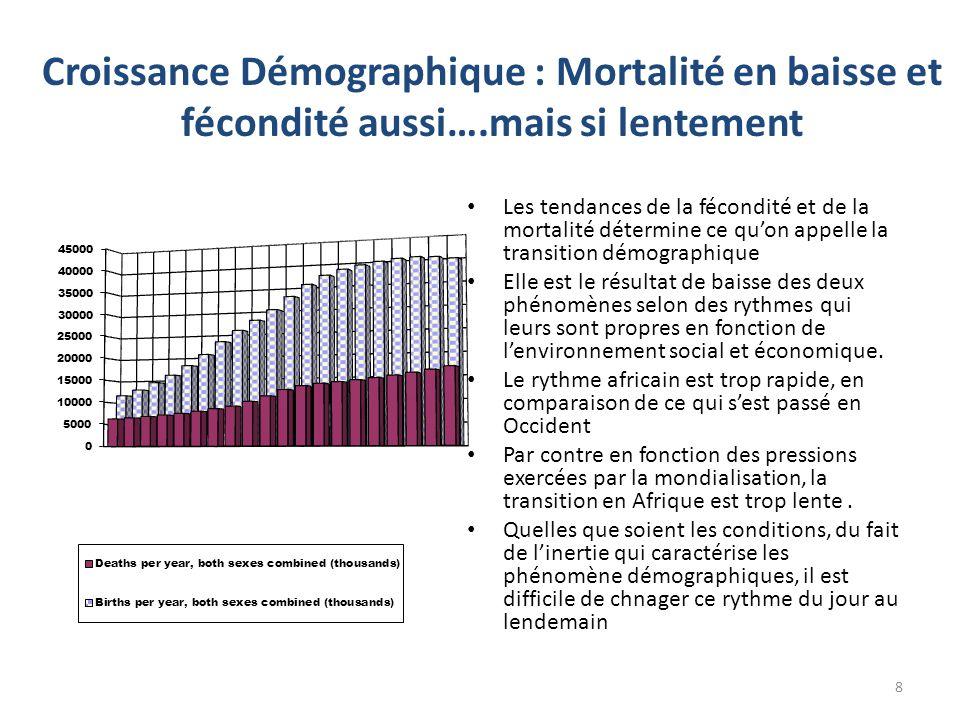 Croissance Démographique : Mortalité en baisse et fécondité aussi….mais si lentement Les tendances de la fécondité et de la mortalité détermine ce qu'