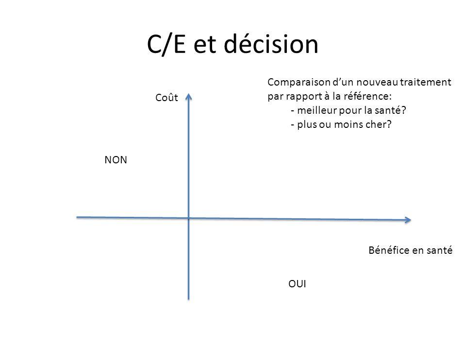 C/E et décision Bénéfice en santé Coût NON OUI Comparaison d'un nouveau traitement par rapport à la référence: - meilleur pour la santé? - plus ou moi